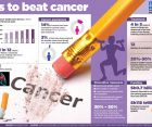 Simple ways you can prevent cancer
