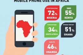 Figures of the week: Digitization and financial inclusion in Kenya